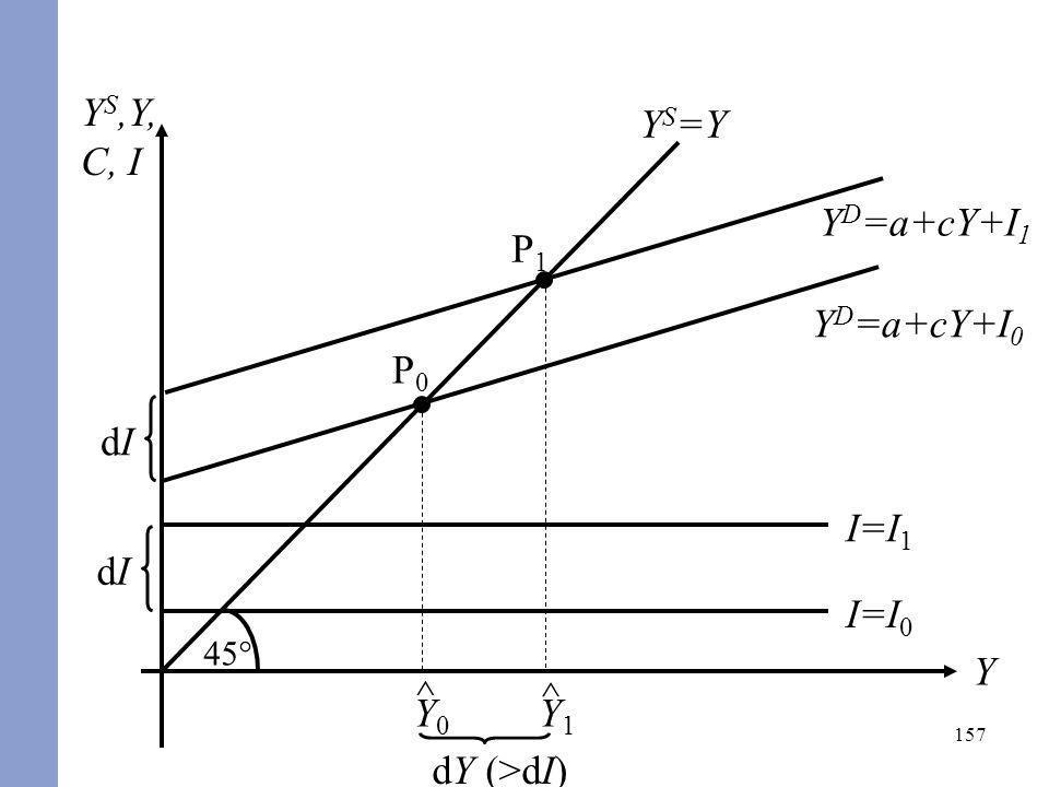 YS,Y, C, I YS=Y YD=a+cY+I1 dI P1 ^ Y1 dY (>dI) YD=a+cY+I0 P0 ^ Y0