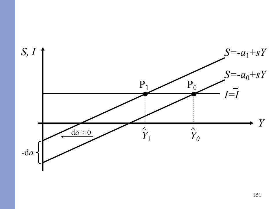 S, I S=-a1+sY -da da < 0 S=-a0+sY P1 ^ Y1 ^ Y0 P0 I=I Y
