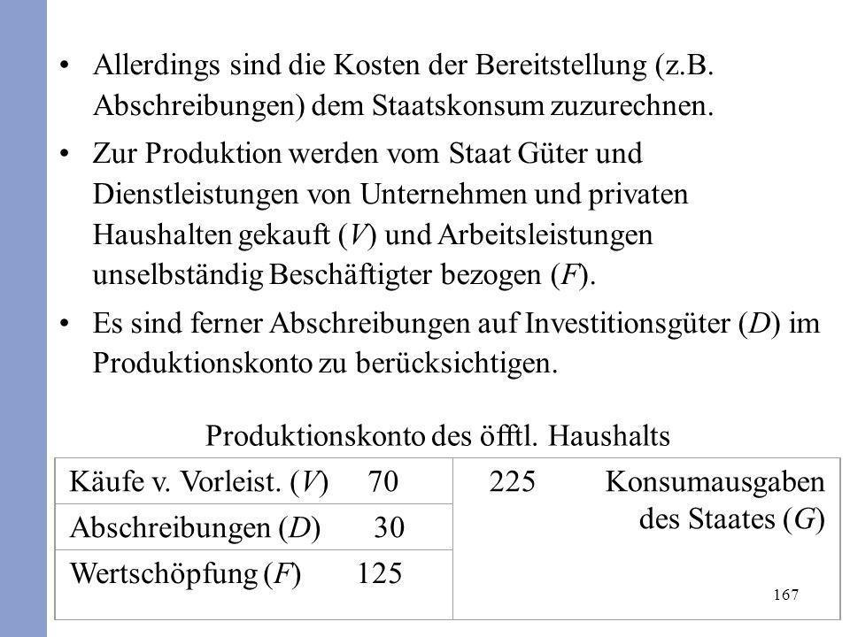 Produktionskonto des öfftl. Haushalts