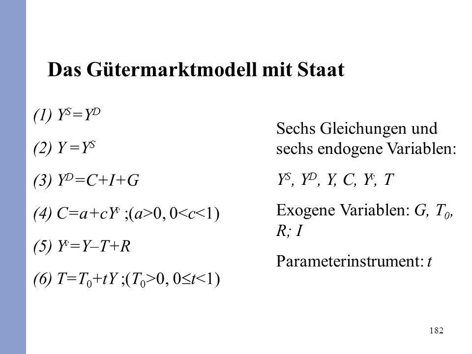 Das Gütermarktmodell mit Staat
