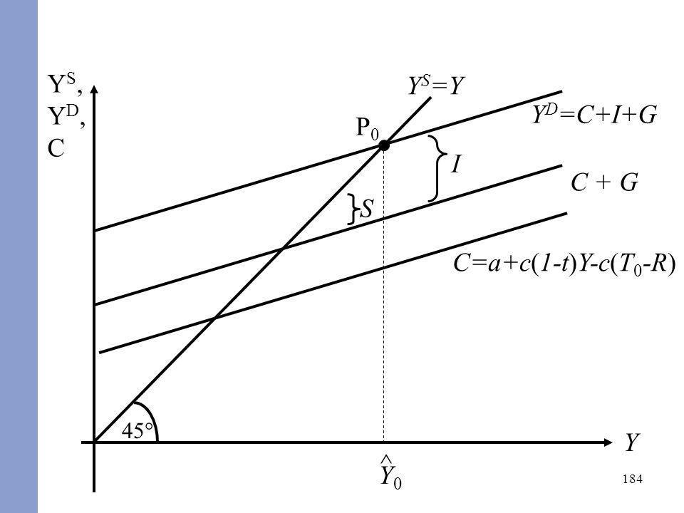 YS,YD,C 45° YS=Y YD=C+I+G P0 ^ Y0 I C + G S C=a+c(1-t)Y-c(T0-R) Y