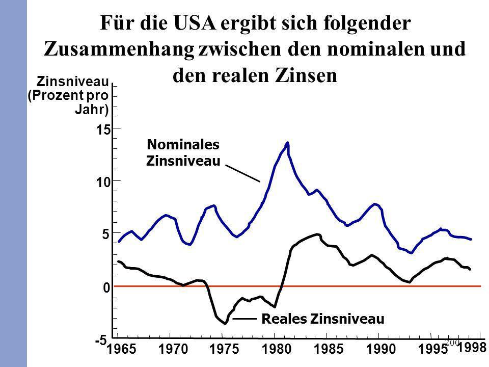 Für die USA ergibt sich folgender Zusammenhang zwischen den nominalen und den realen Zinsen