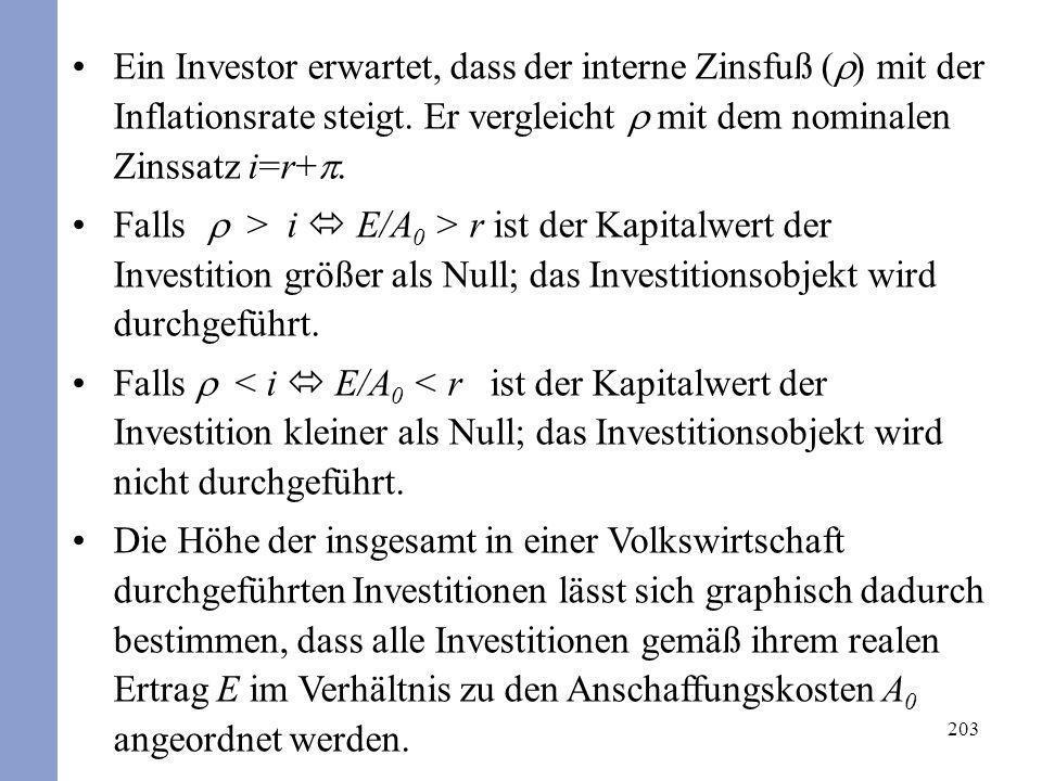 Ein Investor erwartet, dass der interne Zinsfuß () mit der Inflationsrate steigt. Er vergleicht  mit dem nominalen Zinssatz i=r+p.