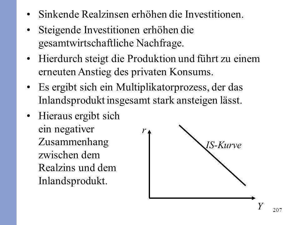 Sinkende Realzinsen erhöhen die Investitionen.