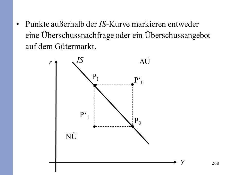Punkte außerhalb der IS-Kurve markieren entweder eine Überschussnachfrage oder ein Überschussangebot auf dem Gütermarkt.