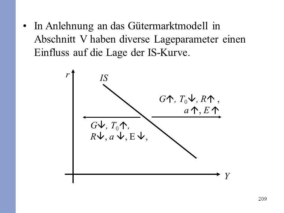 In Anlehnung an das Gütermarktmodell in Abschnitt V haben diverse Lageparameter einen Einfluss auf die Lage der IS-Kurve.