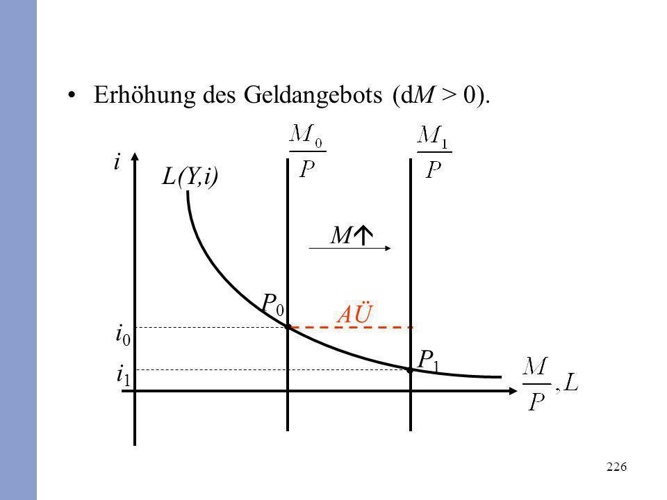 Erhöhung des Geldangebots (dM > 0).