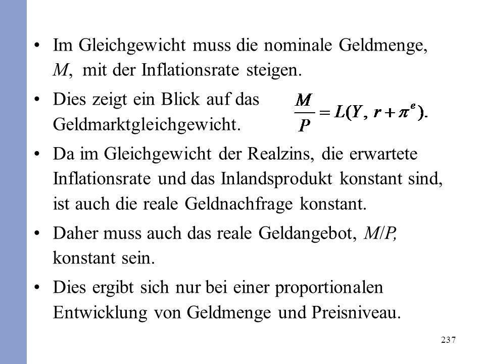 Im Gleichgewicht muss die nominale Geldmenge, M, mit der Inflationsrate steigen.