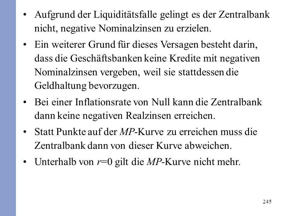 Aufgrund der Liquiditätsfalle gelingt es der Zentralbank nicht, negative Nominalzinsen zu erzielen.