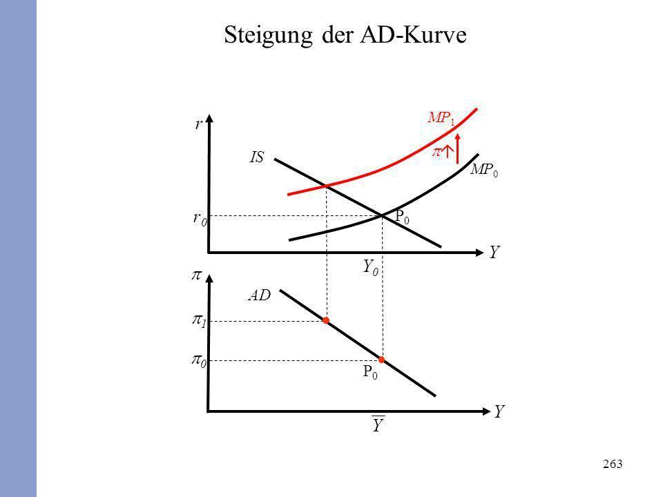 Steigung der AD-Kurve r MP1 p IS MP0 r0 P0 Y Y0 p AD p1 p0 P0 Y Y