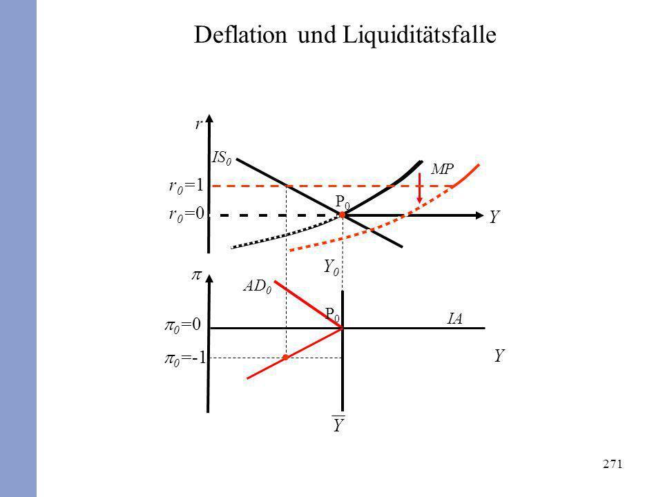 Deflation und Liquiditätsfalle