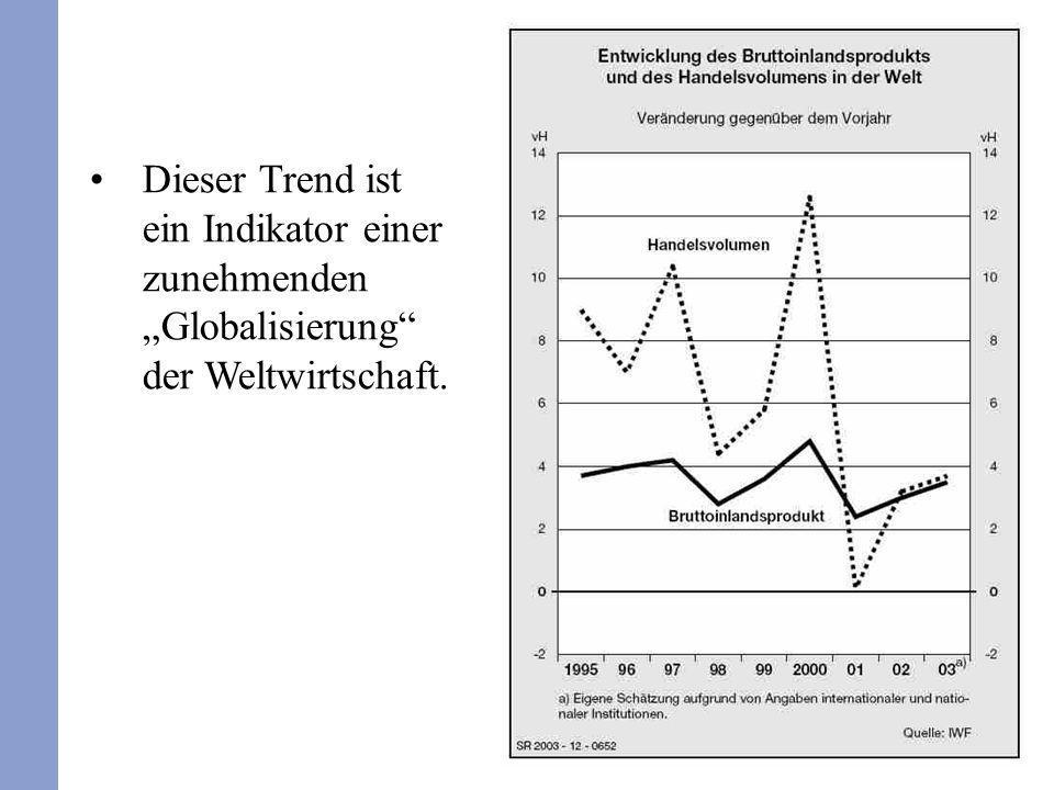 """Dieser Trend ist ein Indikator einer zunehmenden """"Globalisierung der Weltwirtschaft."""