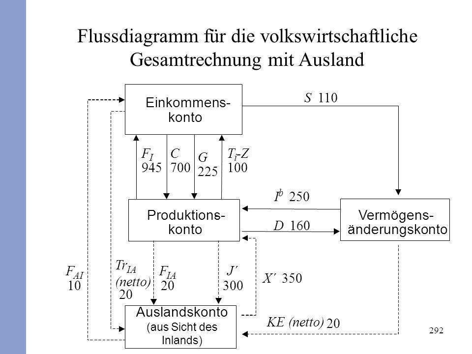 Flussdiagramm für die volkswirtschaftliche Gesamtrechnung mit Ausland