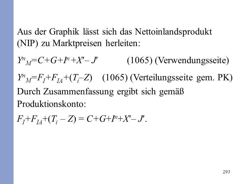 YnM=C+G+In +X– J (1065) (Verwendungsseite)