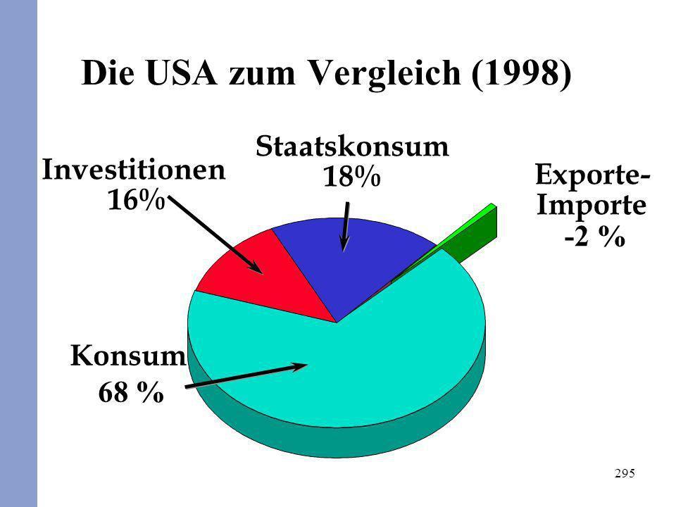 Die USA zum Vergleich (1998)