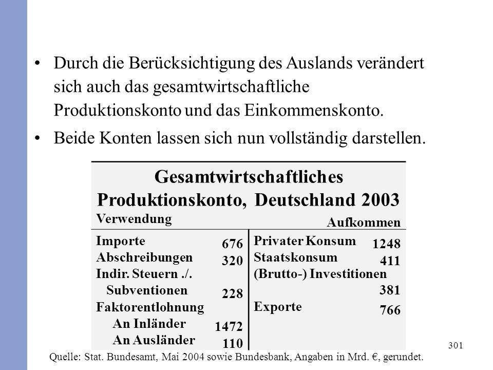 Gesamtwirtschaftliches Produktionskonto, Deutschland 2003