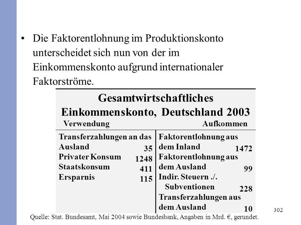 Gesamtwirtschaftliches Einkommenskonto, Deutschland 2003