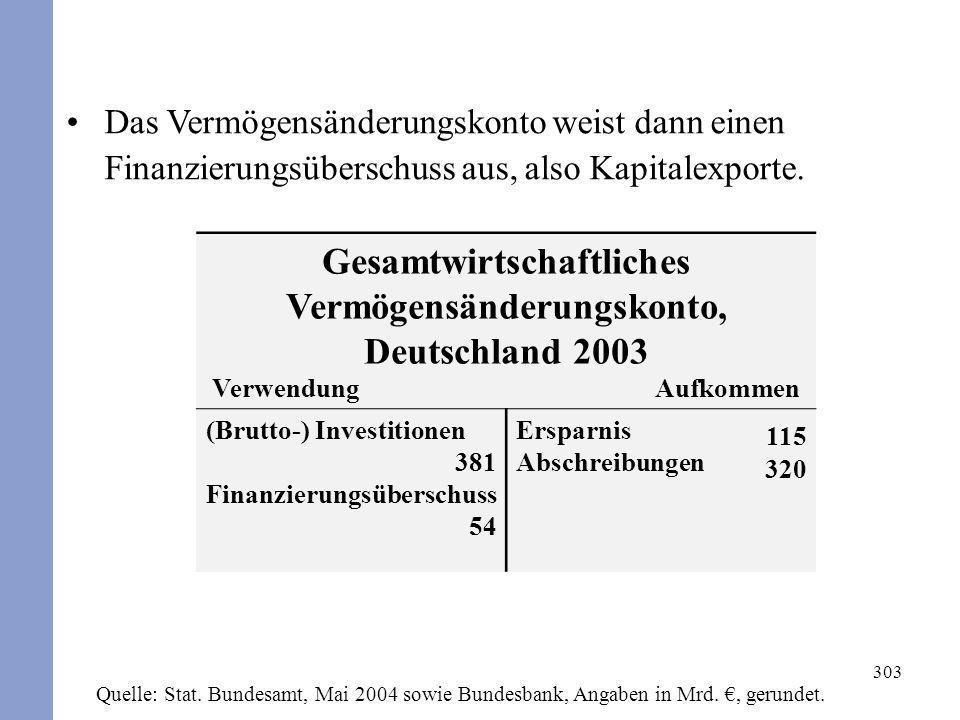 Gesamtwirtschaftliches Vermögensänderungskonto, Deutschland 2003