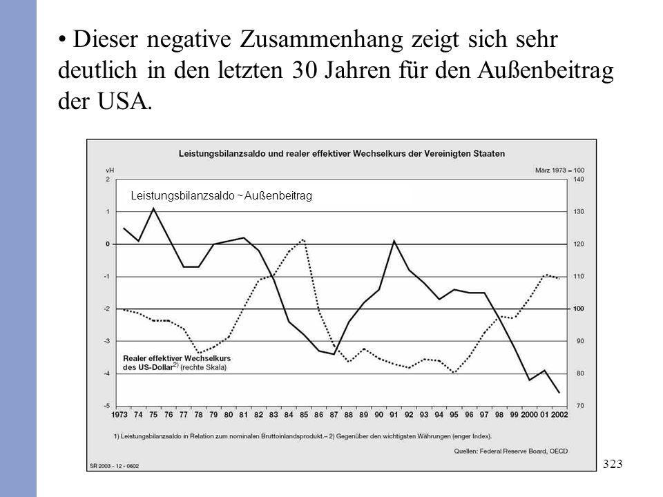 Dieser negative Zusammenhang zeigt sich sehr deutlich in den letzten 30 Jahren für den Außenbeitrag der USA.