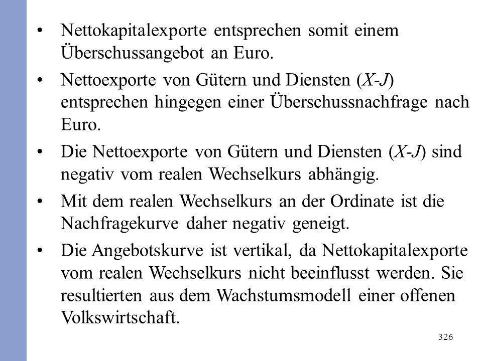 Nettokapitalexporte entsprechen somit einem Überschussangebot an Euro.