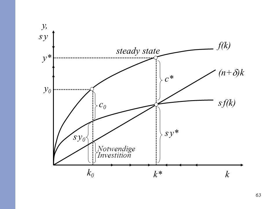 y, s.y f(k) y* steady state k* c* (n+d)k y0 c0 s.y0 k0 s.f(k) s.y* k