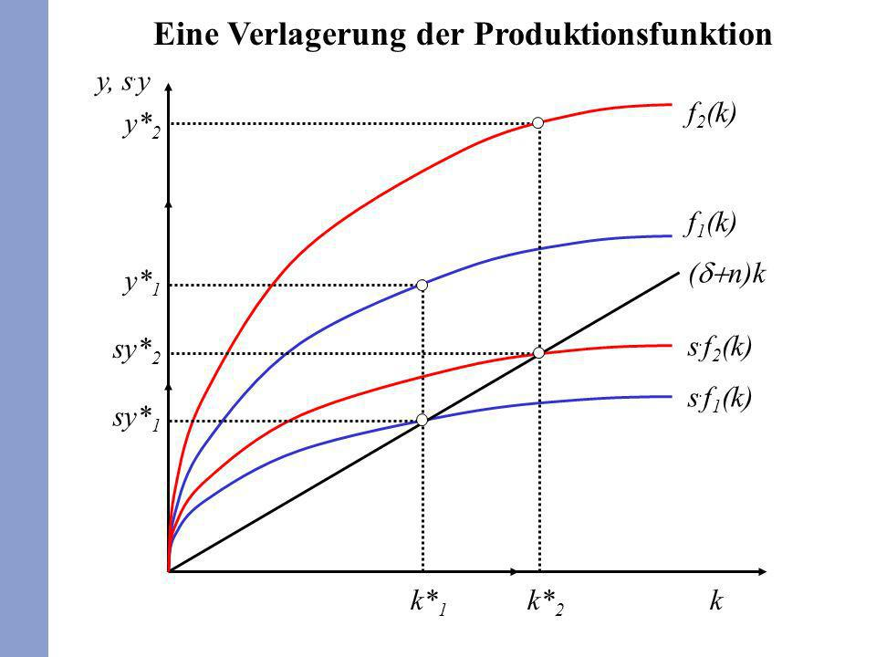 Eine Verlagerung der Produktionsfunktion