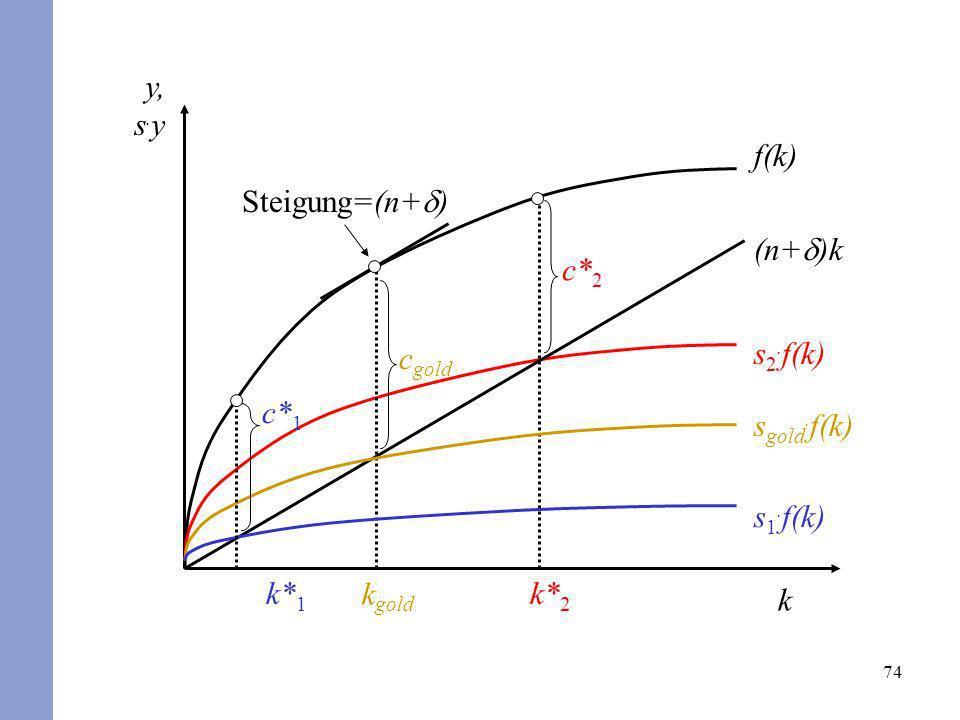 y, s.y f(k) Steigung=(n+d) c*2 k*2 (n+d)k cgold kgold s2.f(k) sgold.f(k) c*1 s1.f(k) k*1 k