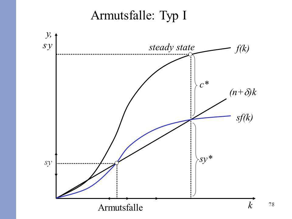 Armutsfalle: Typ I y, s.y f(k) steady state c* (n+d)k sf(k) sy* k