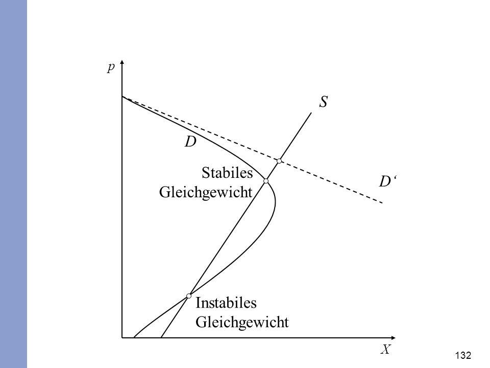 Stabiles Gleichgewicht D'
