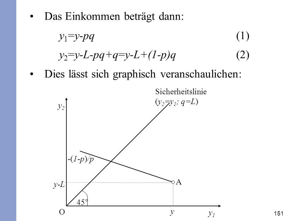 Das Einkommen beträgt dann: y1=y-pq (1) y2=y-L-pq+q=y-L+(1-p)q (2)