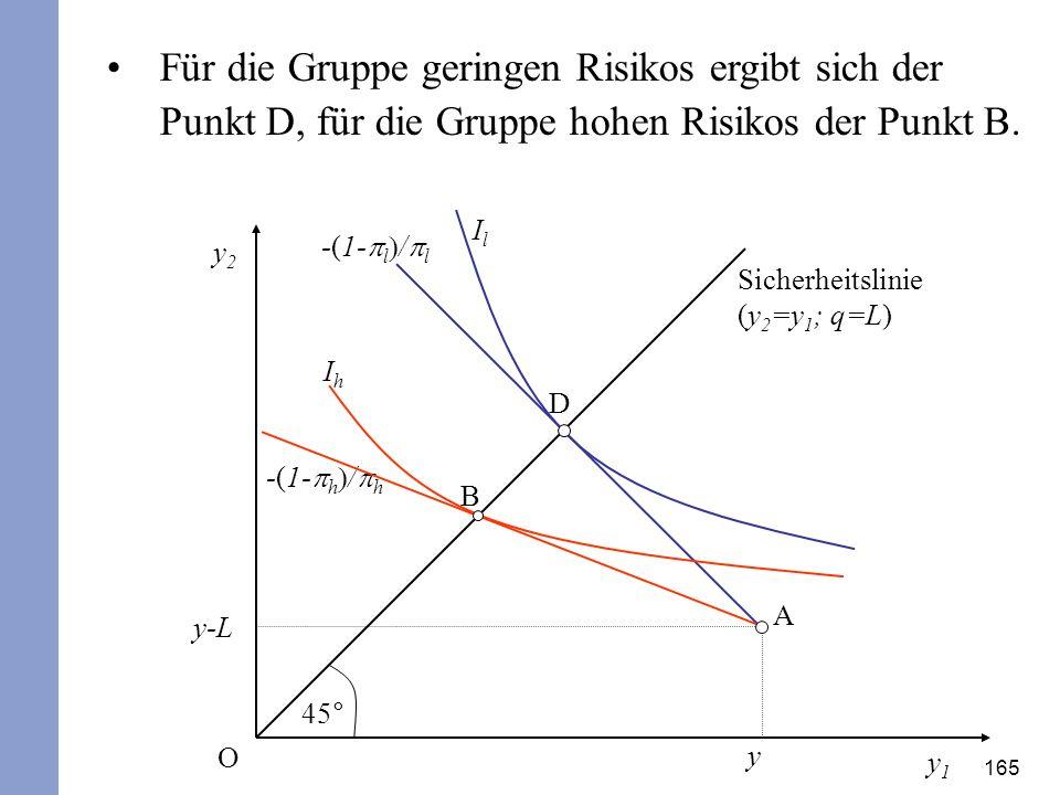 Für die Gruppe geringen Risikos ergibt sich der Punkt D, für die Gruppe hohen Risikos der Punkt B.