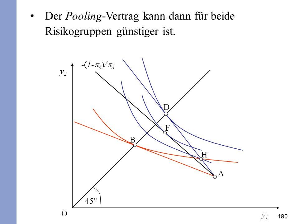Der Pooling-Vertrag kann dann für beide Risikogruppen günstiger ist.