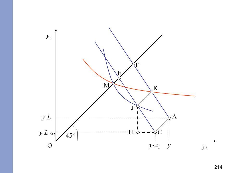 y2 F E M K J y-L A y-L-a1 H C 45° O y-a1 y y1
