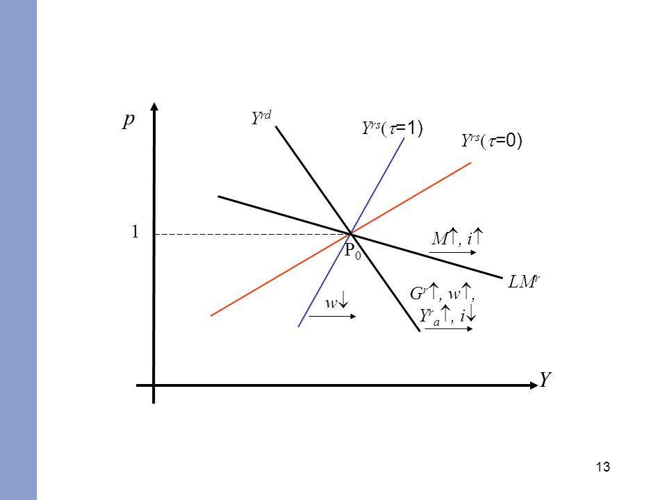 p Yrd Yrs(t=1) Yrs(t=0) 1 M, i P0 LMr Gr, w, Yra, i w Y