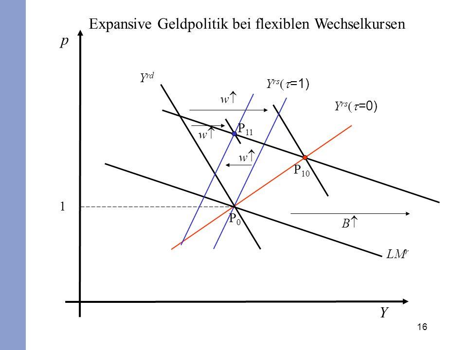 Expansive Geldpolitik bei flexiblen Wechselkursen p