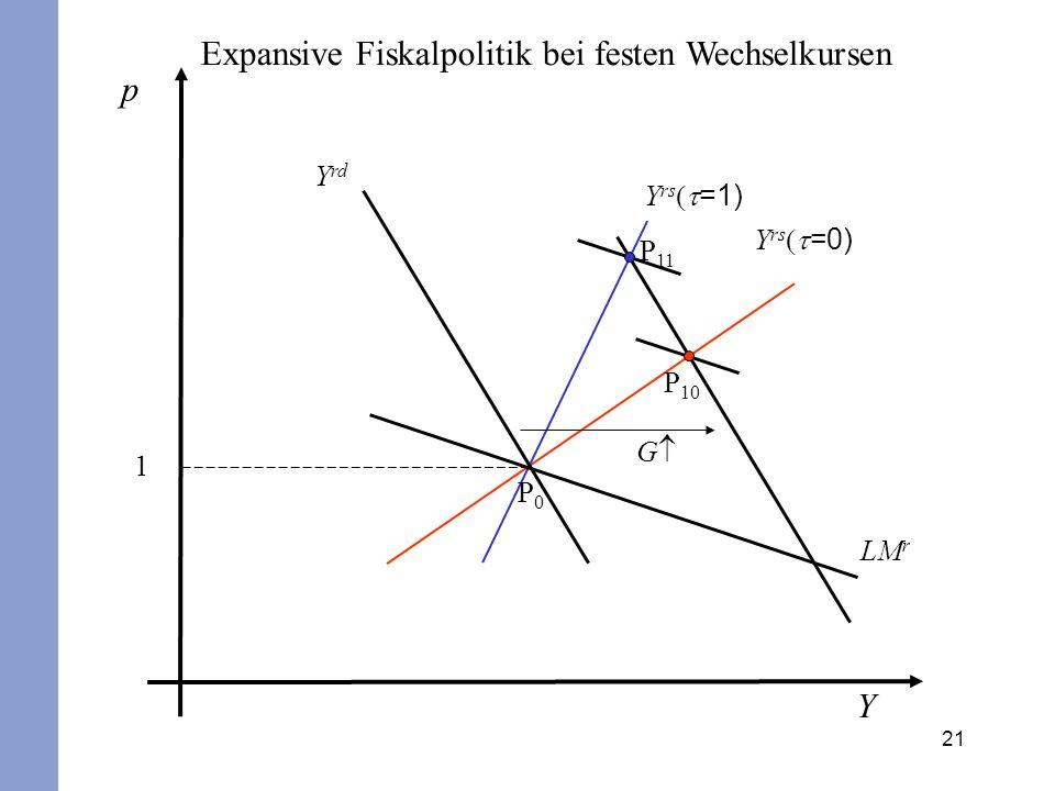Expansive Fiskalpolitik bei festen Wechselkursen p