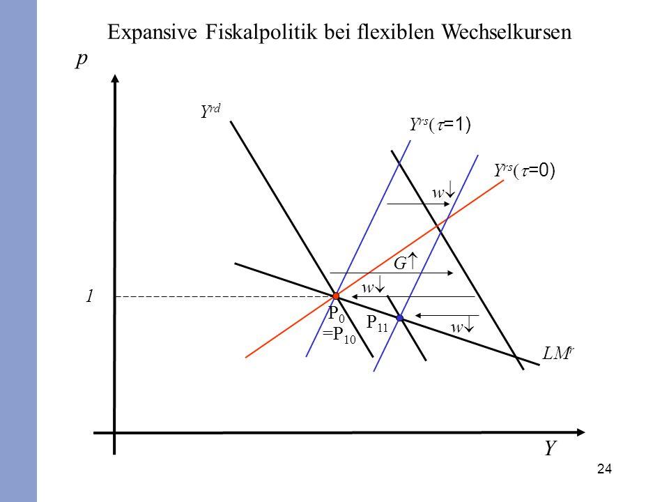 Expansive Fiskalpolitik bei flexiblen Wechselkursen p