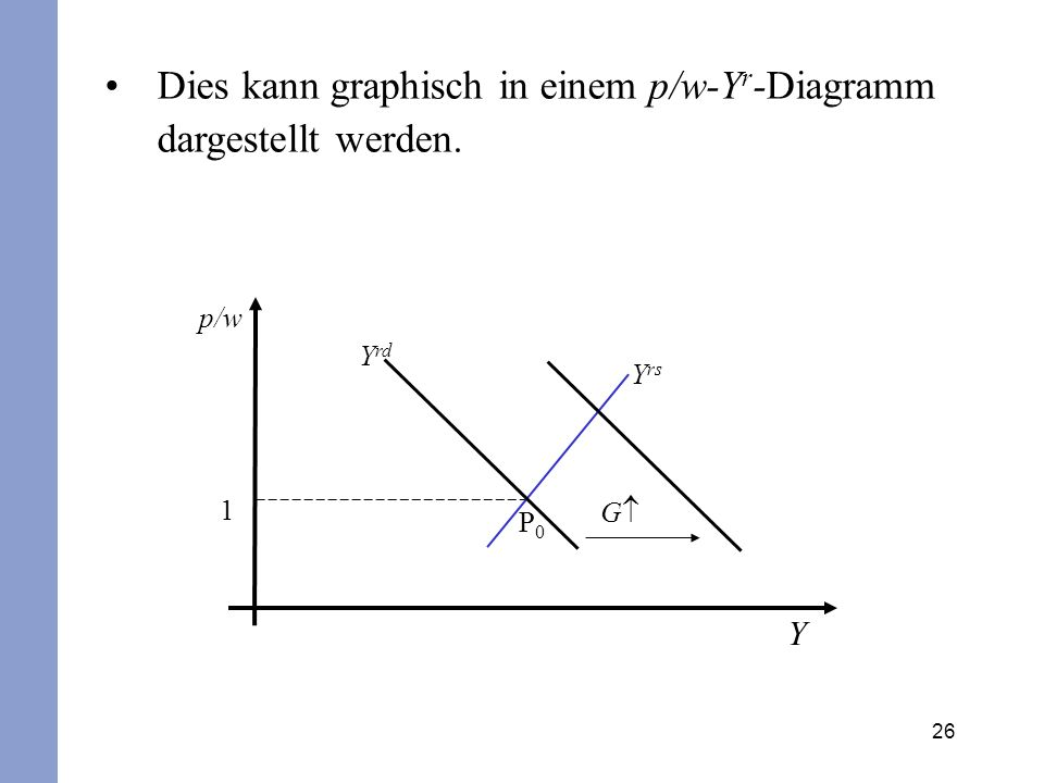 Dies kann graphisch in einem p/w-Yr-Diagramm dargestellt werden.