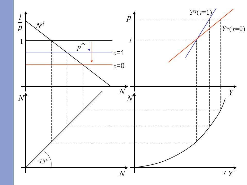 Yrs(t=1) l p p Nd Yrs(t=0) 1 1 p t=1 t=0 N Y N N 45° N Y