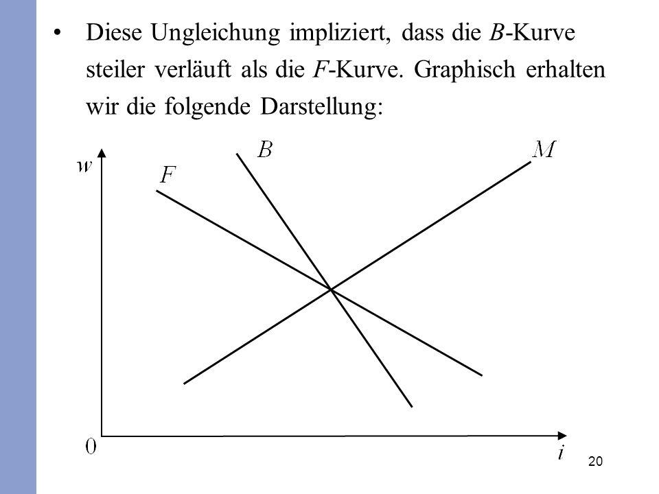 Diese Ungleichung impliziert, dass die B-Kurve steiler verläuft als die F-Kurve.