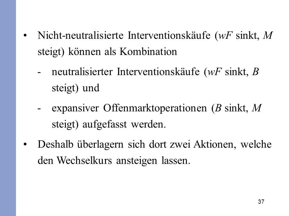 Nicht-neutralisierte Interventionskäufe (wF sinkt, M steigt) können als Kombination