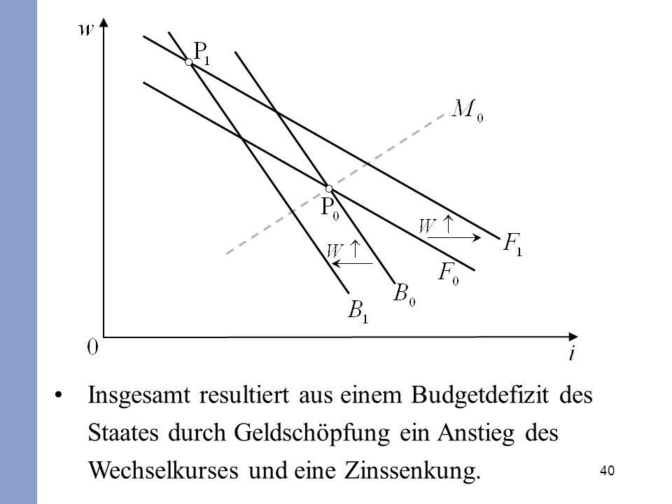 Insgesamt resultiert aus einem Budgetdefizit des Staates durch Geldschöpfung ein Anstieg des Wechselkurses und eine Zinssenkung.