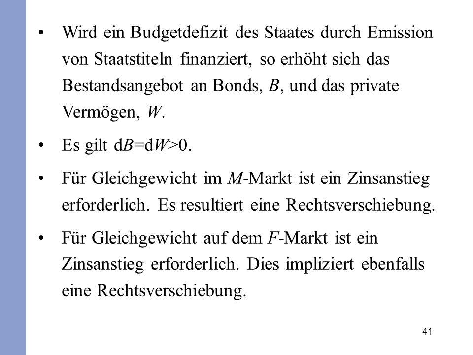 Wird ein Budgetdefizit des Staates durch Emission von Staatstiteln finanziert, so erhöht sich das Bestandsangebot an Bonds, B, und das private Vermögen, W.