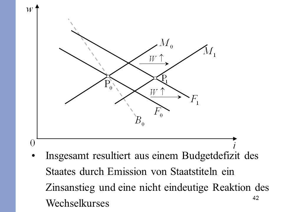 Insgesamt resultiert aus einem Budgetdefizit des Staates durch Emission von Staatstiteln ein Zinsanstieg und eine nicht eindeutige Reaktion des Wechselkurses