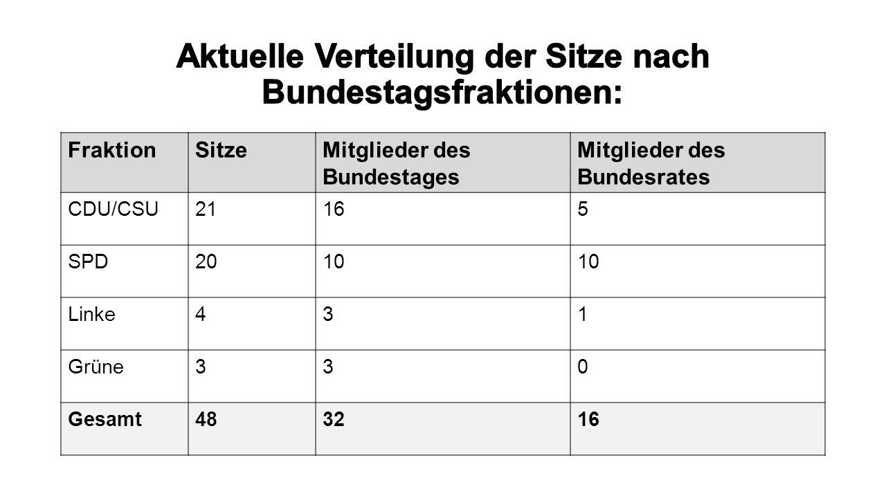 Aktuelle Verteilung der Sitze nach Bundestagsfraktionen: