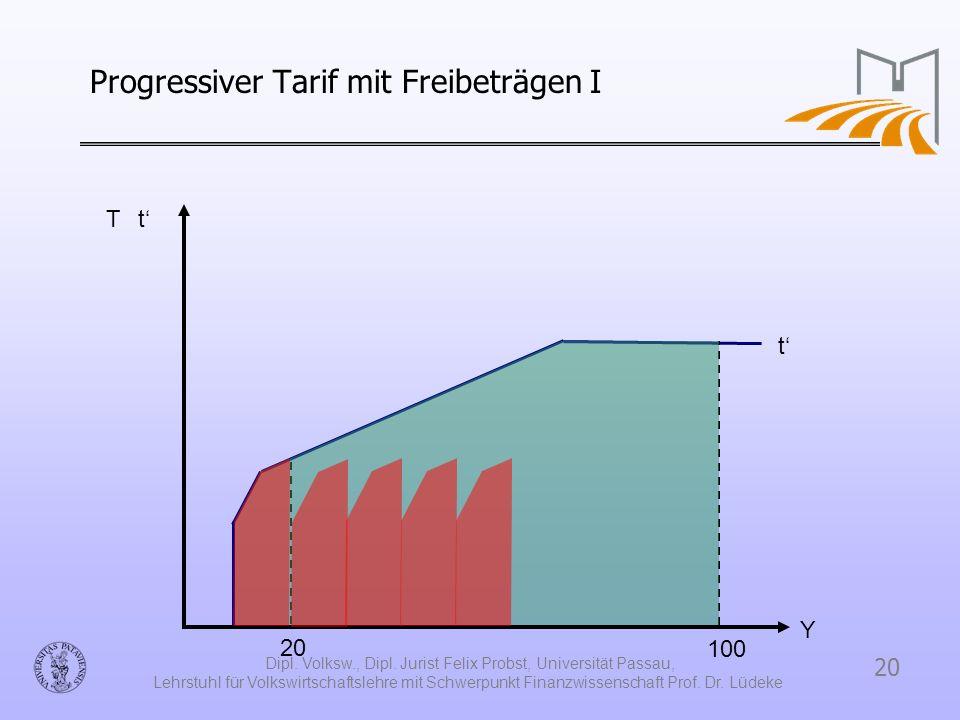 Progressiver Tarif mit Freibeträgen I