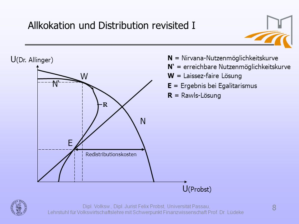 Allkokation und Distribution revisited I