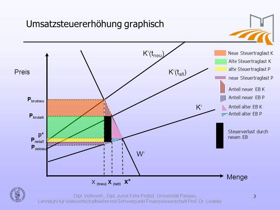Umsatzsteuererhöhung graphisch