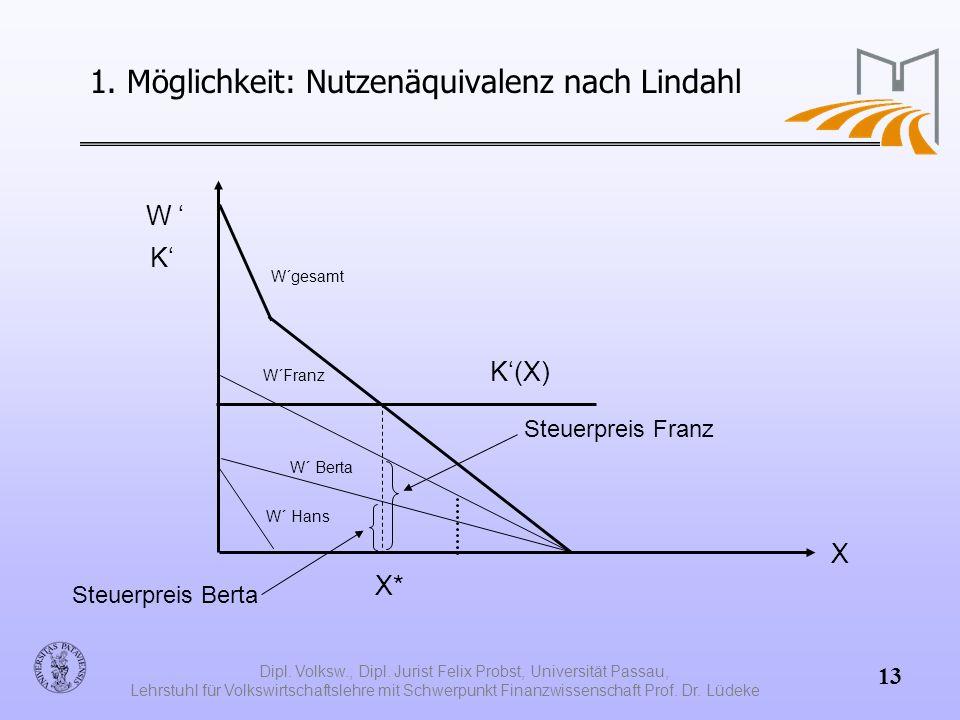 1. Möglichkeit: Nutzenäquivalenz nach Lindahl