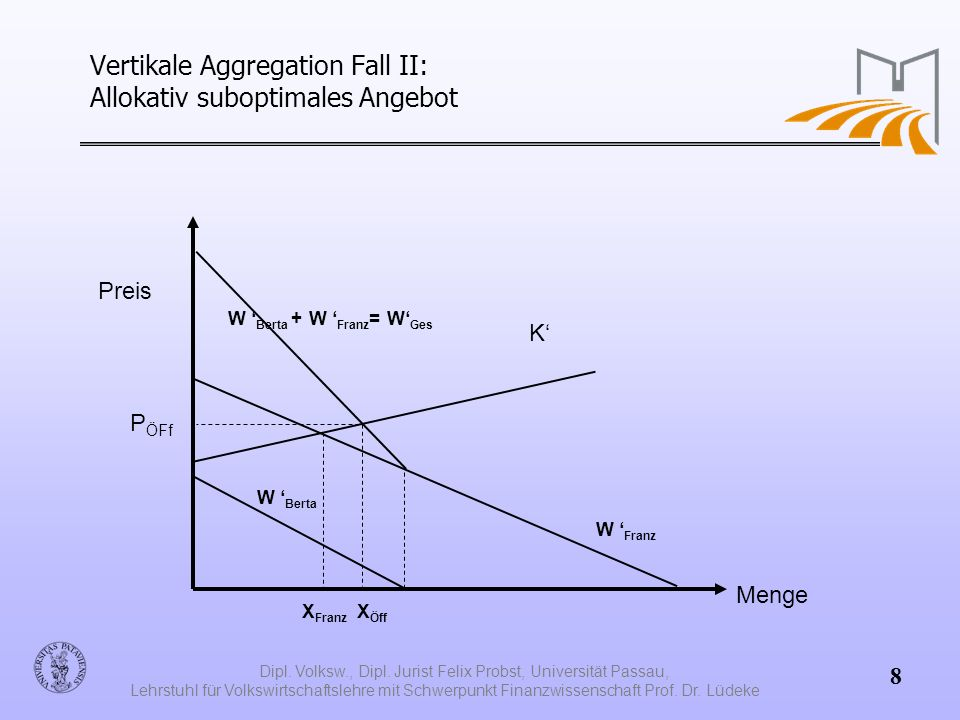 Vertikale Aggregation Fall II: Allokativ suboptimales Angebot